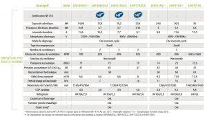 tableau comparatif pompes à chaleur HAYWARD ENERGYLINE PRO - Caractéristique 7 PAC piscine